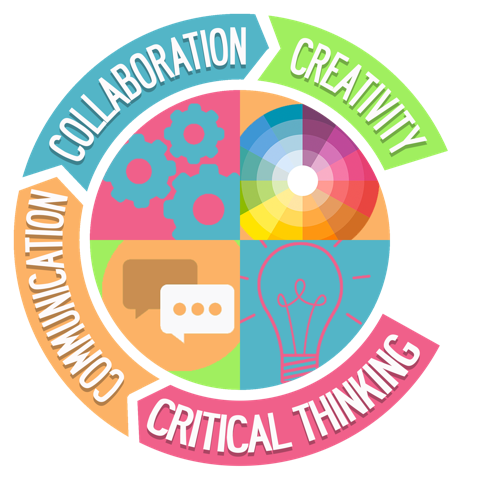 Creativity, Collaboration, Communication, Critical Thinking