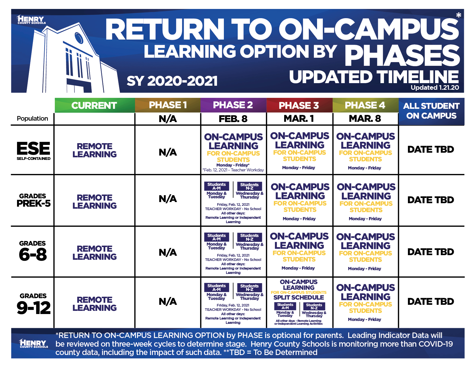 Return to On-Campus Learning