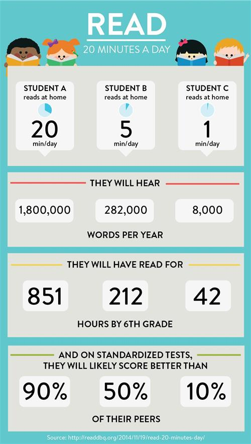 Why Reading is Important!