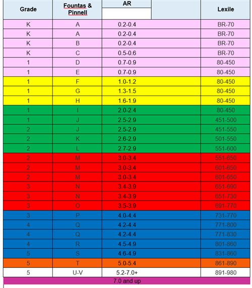 Ar Levels Chart Ibovnathandedecker