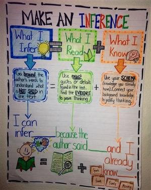 Inference Anchor Chart