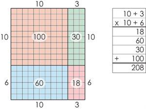 array Double Digit Multiplication Strategies