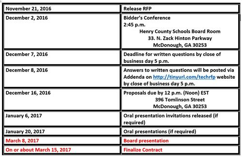 Board presentation will be March 8, 2017 and contract will be finialized on or about March 15, 2017.