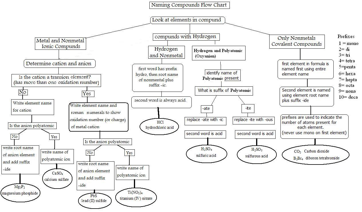 Naming Ionic Compounds Flow Chart