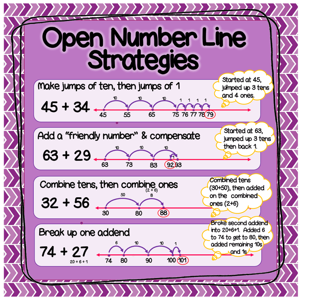 worksheet Subtraction With Number Line adding and subtracting with open numberline lessons tes teach 5th grade stanley samuel math strategies